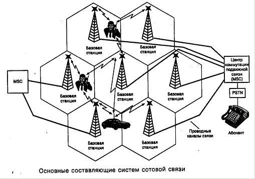Схема обслуживания абонента